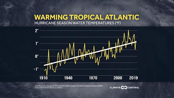 / Credit: Climate Central