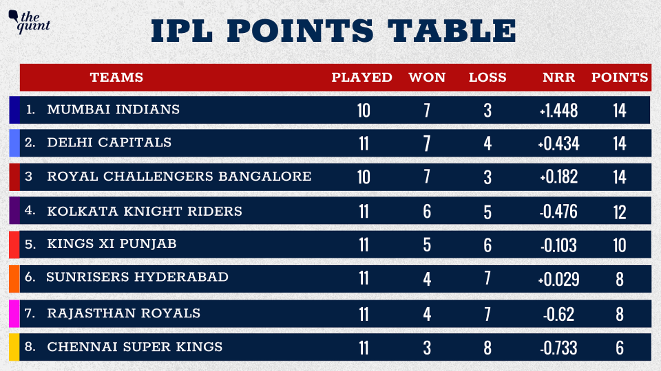 Kings XI Punjab have moved to the fifth spot while KKR and DC hold their place.
