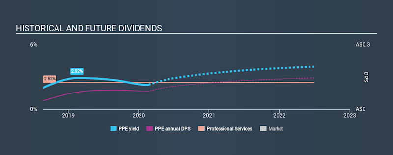ASX:PPE Historical Dividend Yield, February 22nd 2020