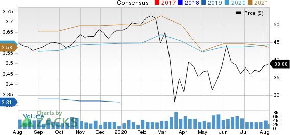 Highwoods Properties, Inc. Price and Consensus