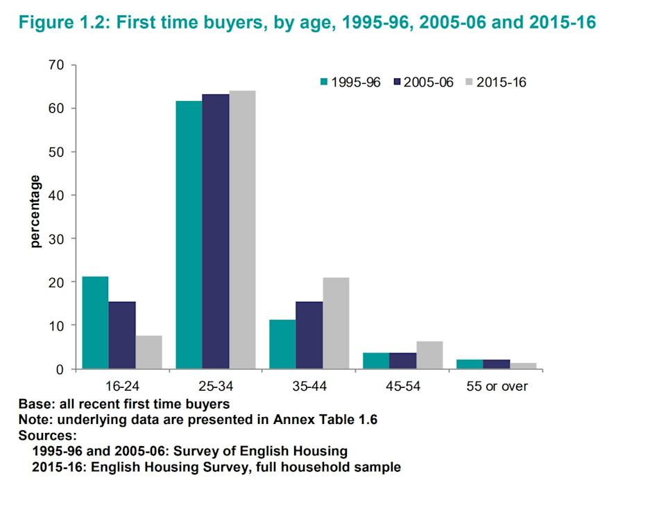 Data chart shows significantly higher proportion of owner-occupiers in 25-34 age group in 2018-19. Source: English Housing Survey 2018 to 2019