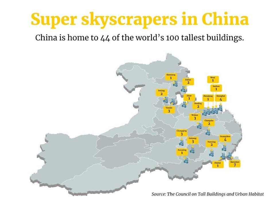 China is home to 44 of the world's 100 tallest buildings. Source: The Council on Tall Buildings and Urban Habitat