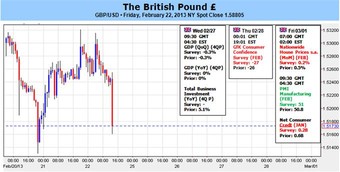 British_Pound_Breakdown_Looks_Like_the_Real_Deal_body_Picture_1.png, British Pound Breakdown Looks Like the Real Deal