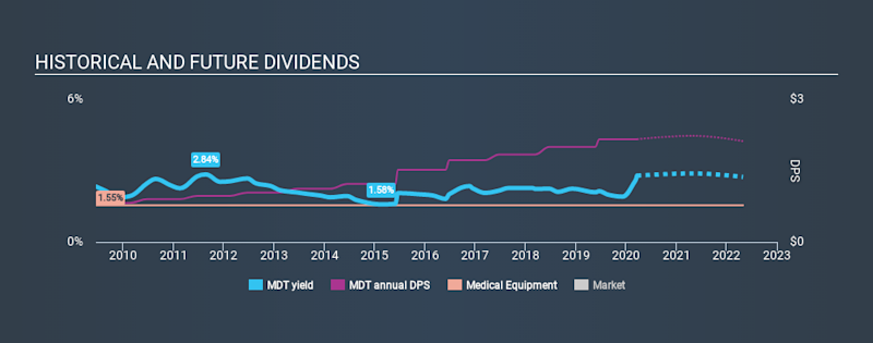 NYSE:MDT Historical Dividend Yield, March 21st 2020