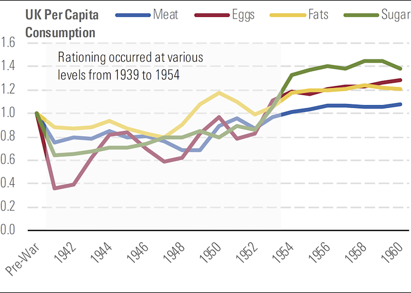 A graph depicting WWII rationing had little long-term impact on U.K. food demand