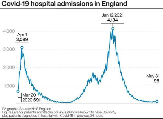 Covid-19 patients hospital admissions in England