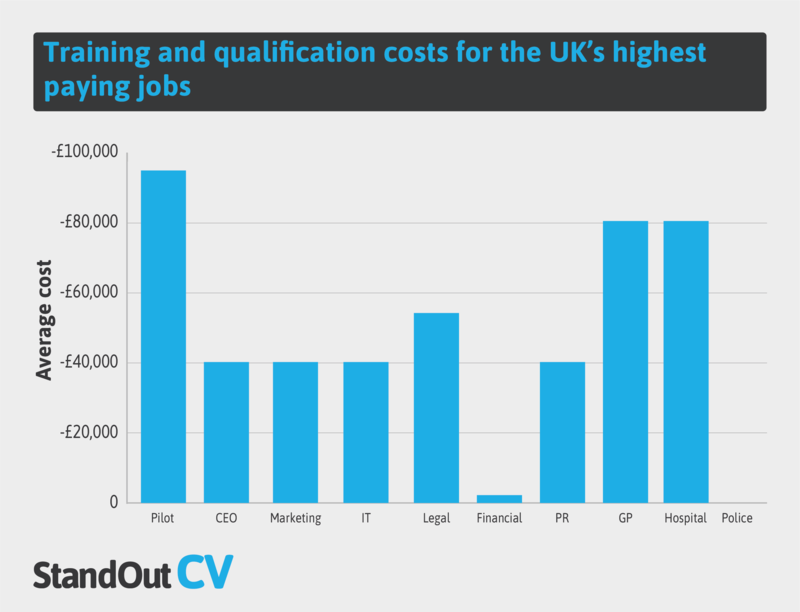 Pilots suffer the largest outlay of any other career analysed. Chart: StandOutCV