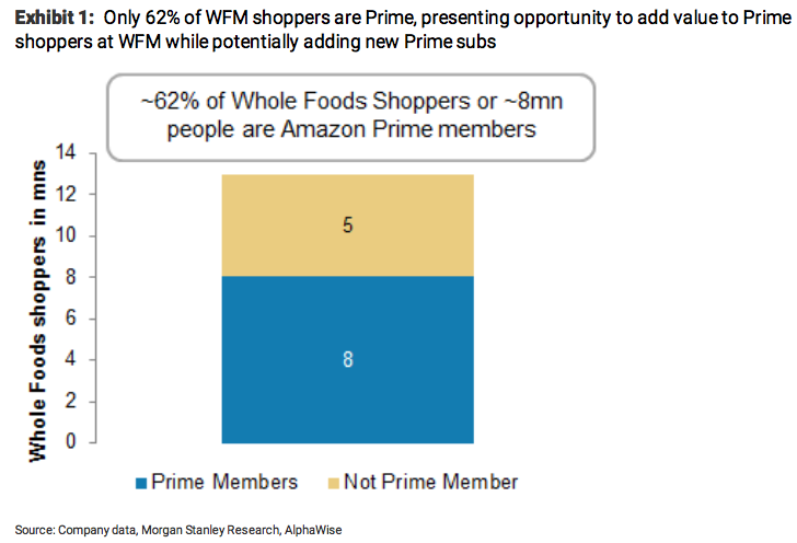 Amazon Could Make Whole Foods Cheaper Than Most Grocery Stores Amzn