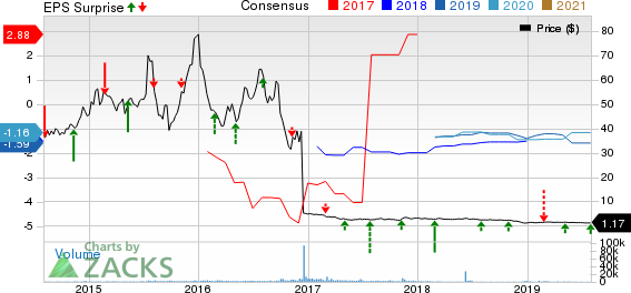 IVERIC bio Inc Price, Consensus and EPS Surprise