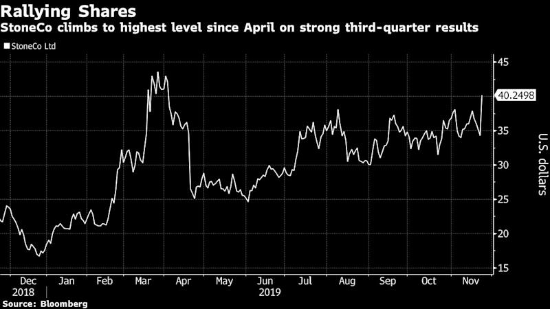 Buffett-Backed StoneCo Jumps to 7-Month High on Solid Growth