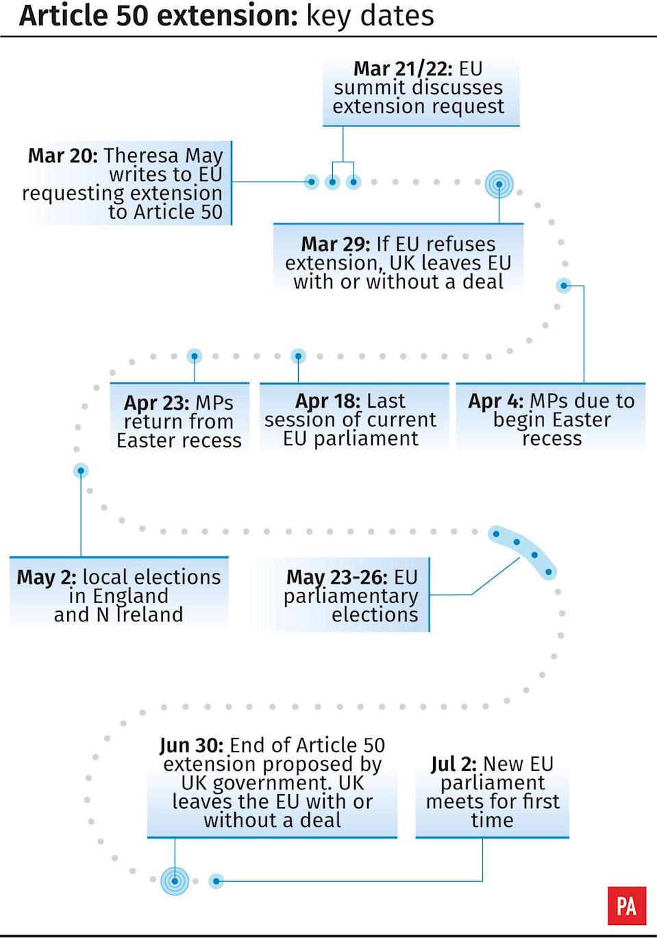 <em>The key dates in the Article 50 extension (PA)</em>