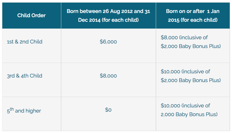 2018 Edition] Complete Guide to Baby Grants in Singapore