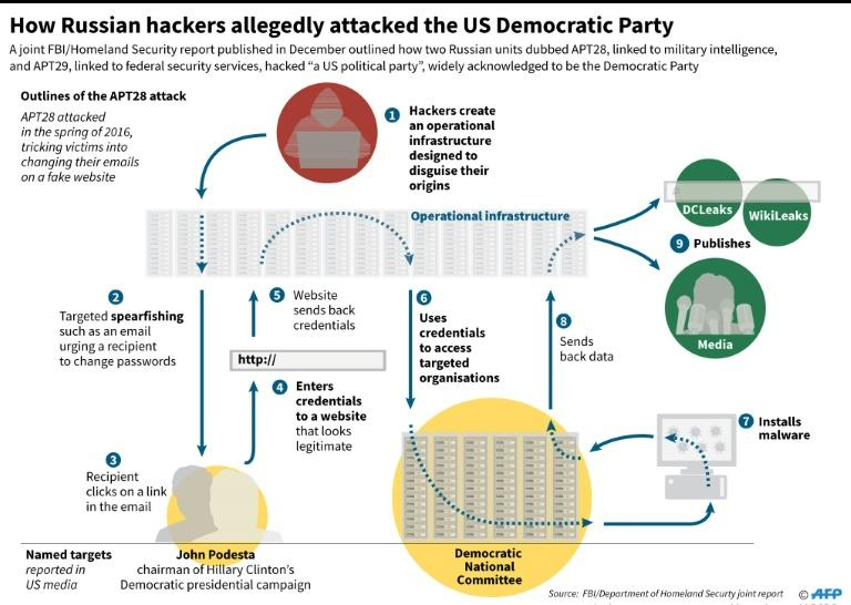 Graphic outlining a scheme attributed to Russian hackers targeting the US Democratic Party last year, according to a US Homeland Security report that was published in December