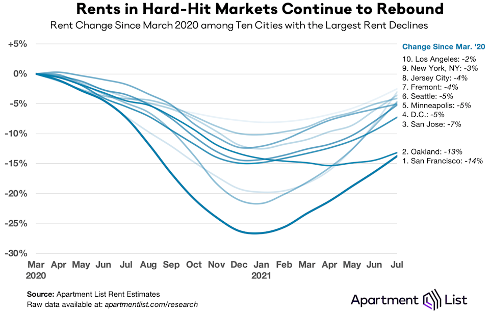Hard-hit markets where rents are rebounding