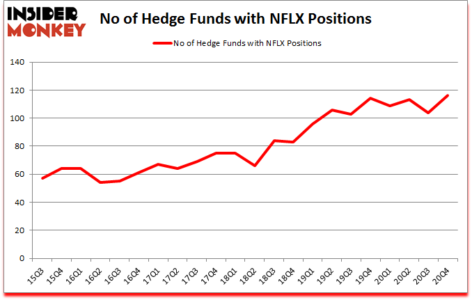 Is NFLX A Good Stock To Buy?
