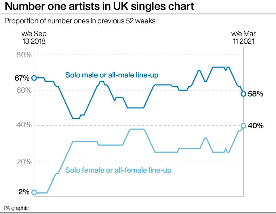 Number one artists in UK singles chart by gender