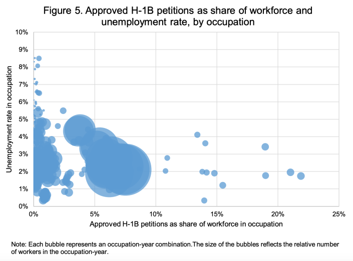 More approved H-1B petitions are not associated with higher unemployment. (Chart: NFAP)