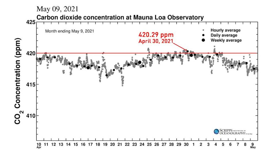 Keeling-Curve-May9-2021-monthly-highlighting-Apr30-420ppm-Scripps