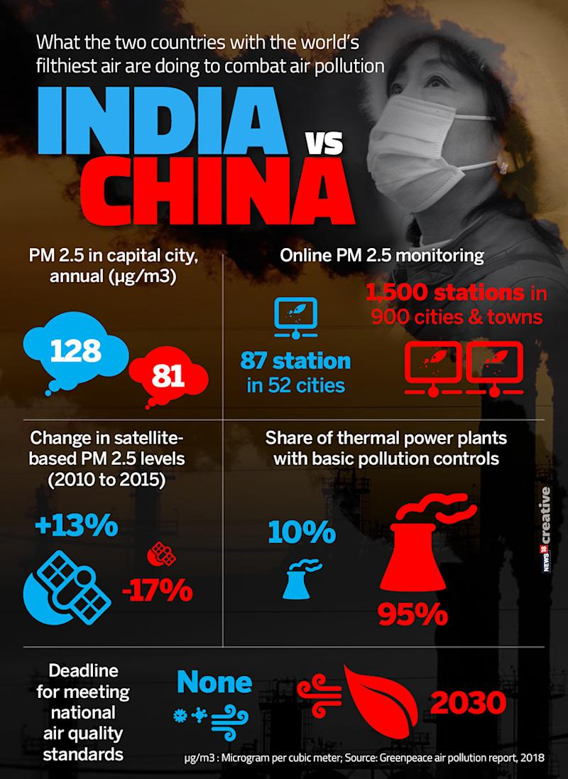 China and India have world's deadliest Air Pollution but only one of them is fighting it seriously. (Image: Network18 Creative)