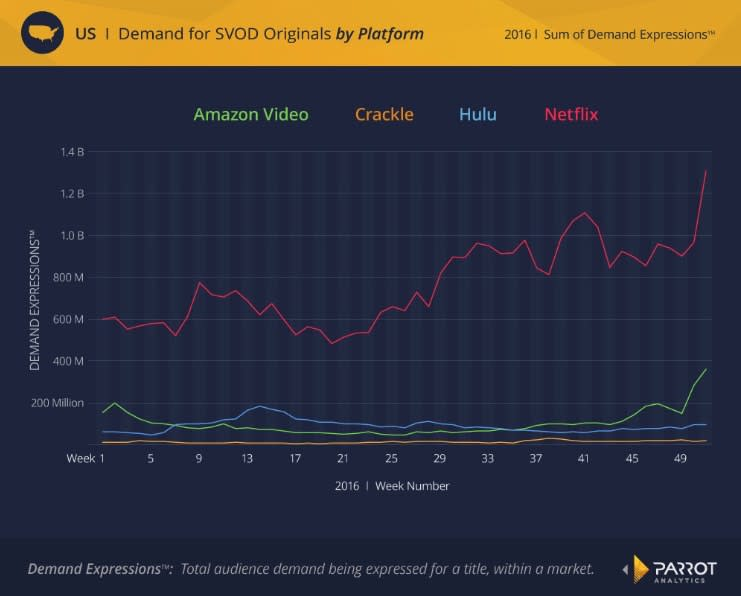 parrot-analytics-netflix-vs-amazon-vs-hulu