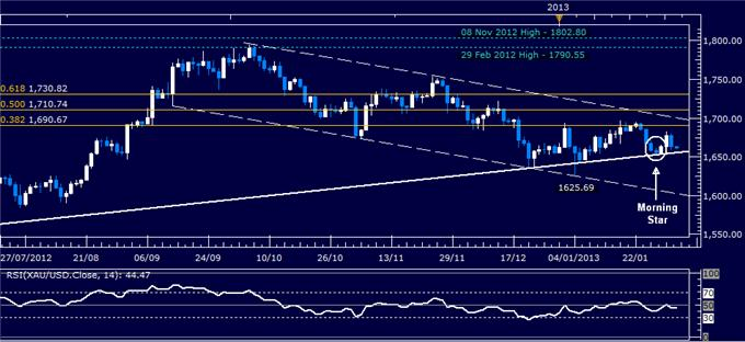 Forex_Analysis_Dollar_SP_500_Stall_Before_Key_US_Ecoomic_Data_body_Picture_2.png, Dollar, S&P 500 Stall Before Key US Ecoomic Data