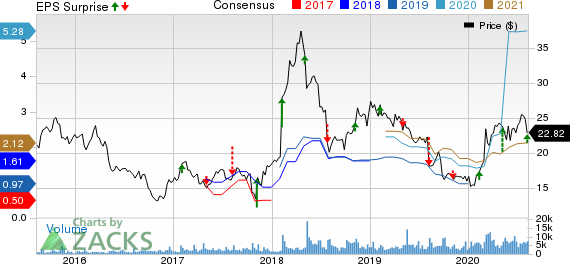 Virtu Financial, Inc. Price, Consensus and EPS Surprise