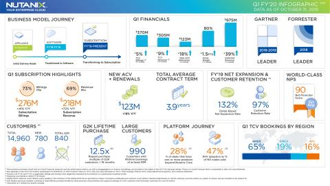 Nutanix Reports First Quarter Fiscal 2020 Financial Results