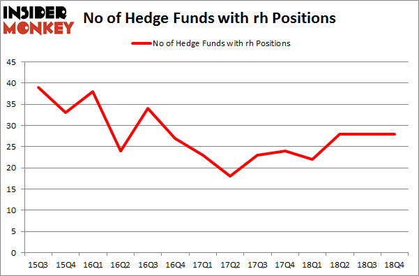 No of Hedge Funds with RH Positions
