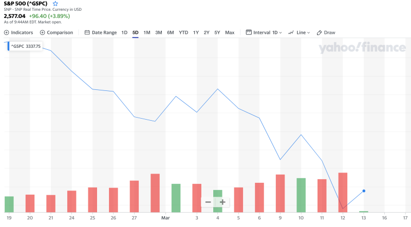 Here's the market over the past month through Thursday. (Yahoo Finance)