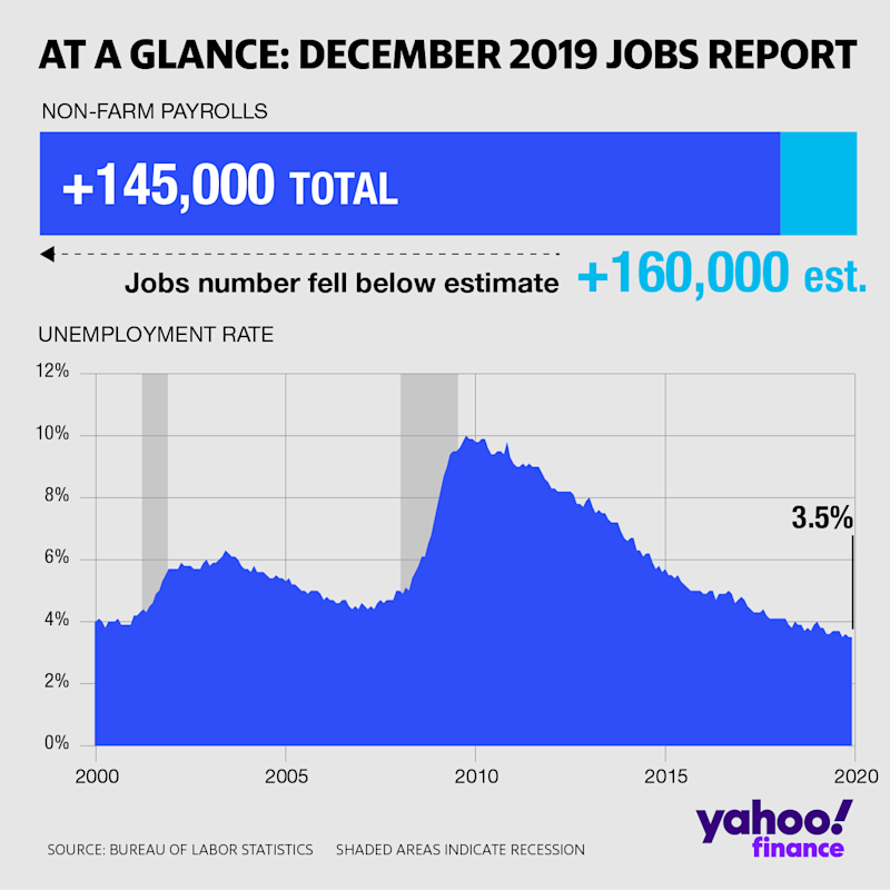 At a glance: December 2019 jobs report