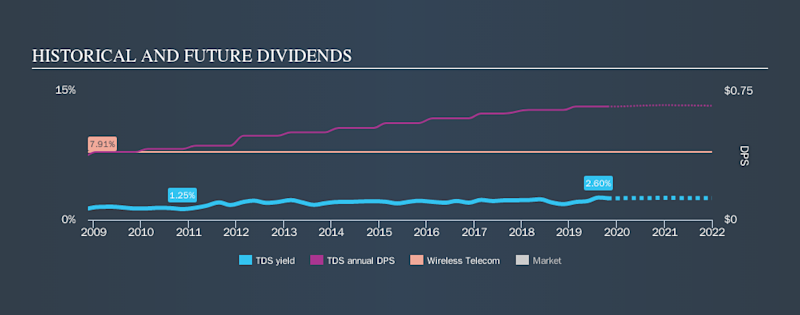 NYSE:TDS Historical Dividend Yield, October 23rd 2019
