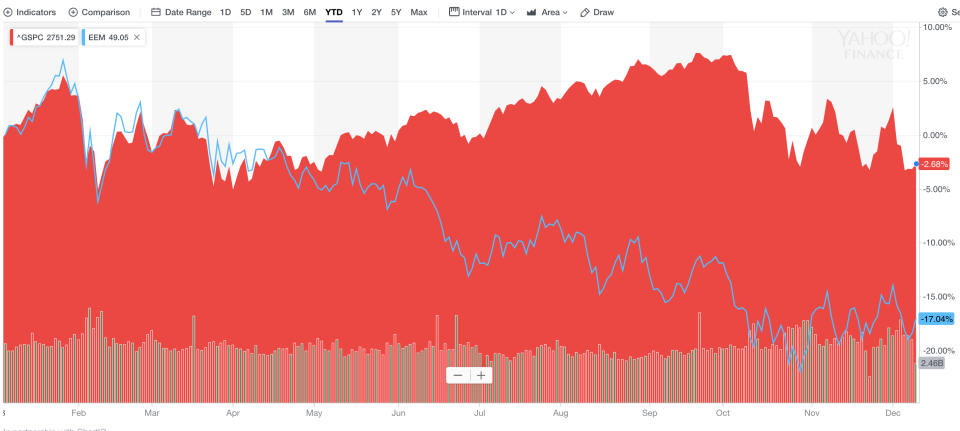 A comparison of the year-to-date performance of the U.S. S&P 500 index and the MSCI emerging market equity ETF EEM.