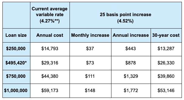 Chart showing how much 0.25 percentage point increase would cost Australian mortgage holders.
