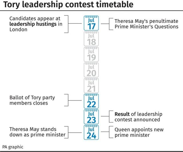 Tory leadership contest timetable