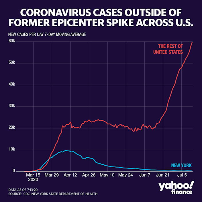 Coronavirus cases are continuing to rise outside of New York. (Graphic: David Foster/Yahoo Finance)