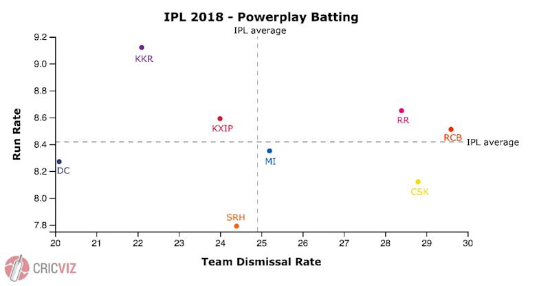 Powerplay batting
