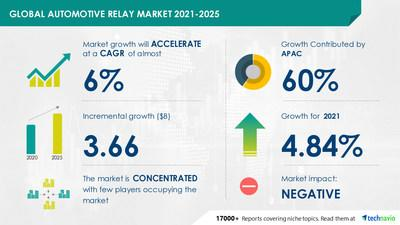Automotive Relay Market by Product and Geography - Forecast and Analysis 2021-2025