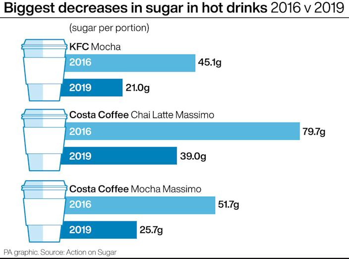 Biggest decreases in sugar in hot drinks 2016 v 2019. See story HEALTH Sugar. Infographic PA Graphics.