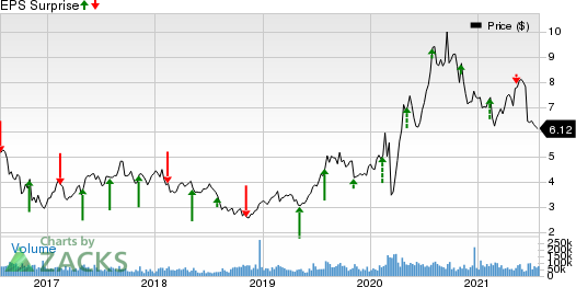 Kinross Gold Corporation Price and EPS Surprise