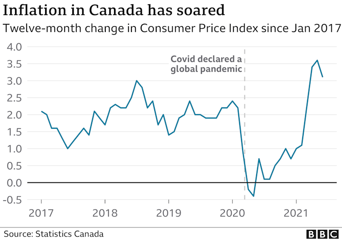 Graphic showing Canada's rate of inflation since 2017