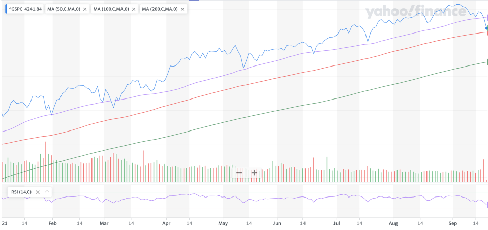 Key technical levels for the S&P 500 have now come into play thanks to spate of negative headlines.