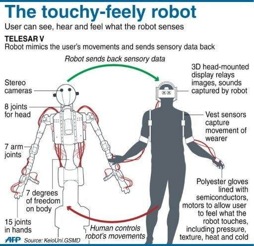Graphic on the TELESAR V robot that mimics the movements of its human controller, and relays back data on what it sees, hears and feels