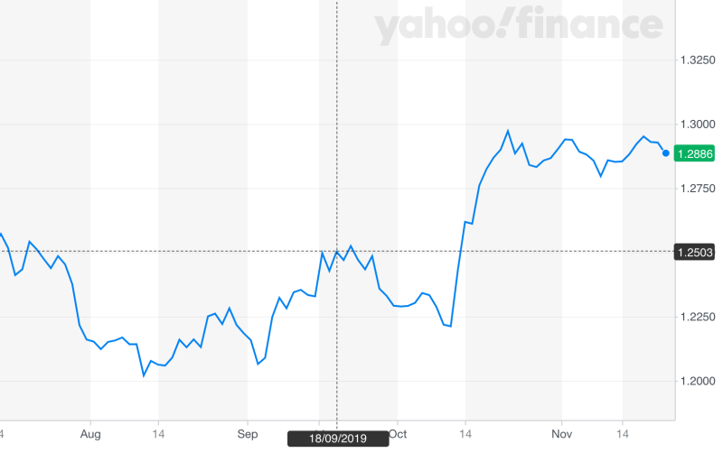 Image: Yahoo Finance UK