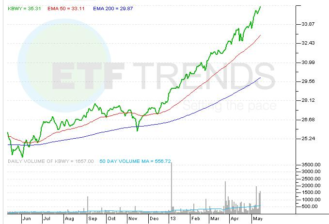 VNQ, KBWY, ROOF, ETF, REITs, Small-Cap