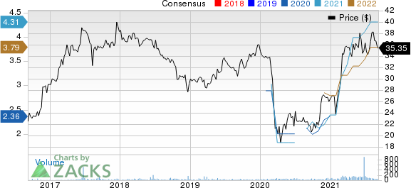 The Community Financial Corporation Price and Consensus