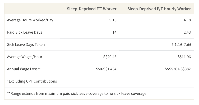 This table shows the average wages lost for hourly workers due to an increase of sleep-deprivation caused sick days