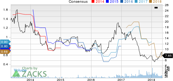 Big 5 Sporting Goods Corporation Price and Consensus