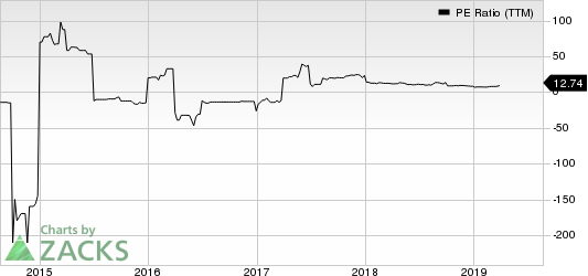 Hickok Inc. PE Ratio (TTM)