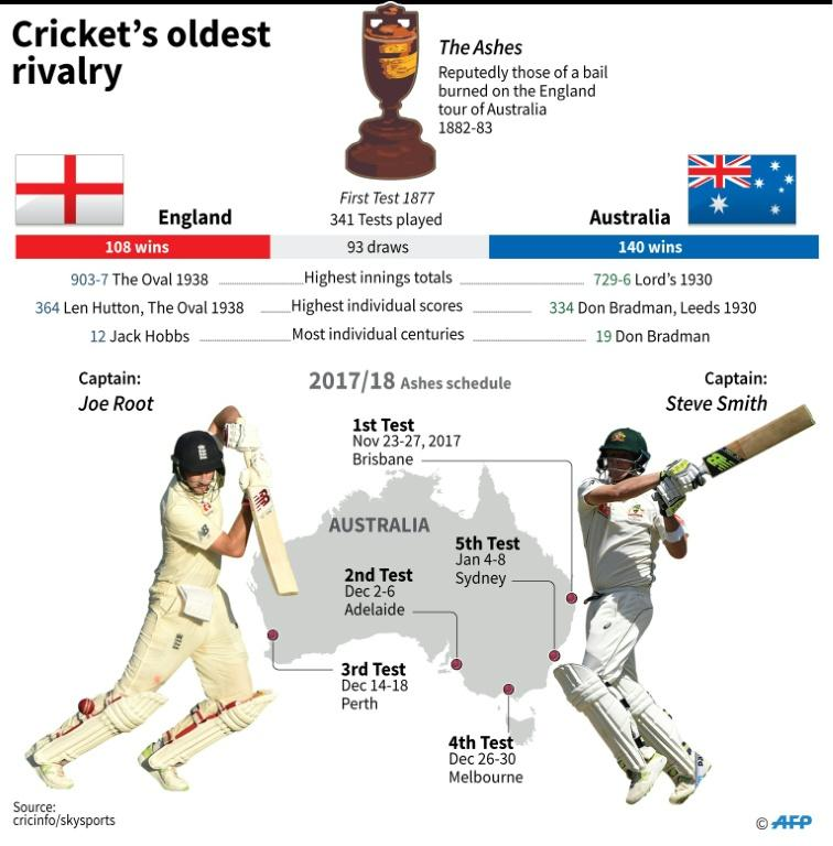 Graphic on the Ashes Test series between England and Australia