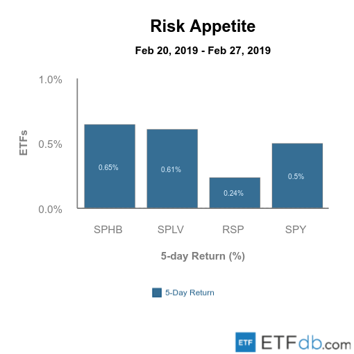 Etfdb.com risk appetite mar 1 2019